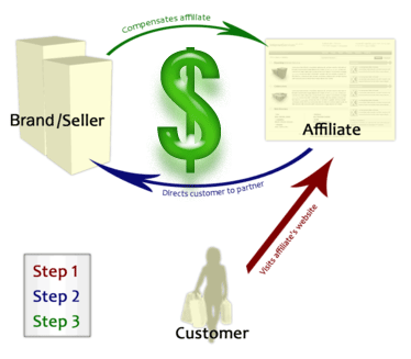 Make Money Online From Affiliate Sales Using Blog