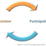 Participation Attention Cycle