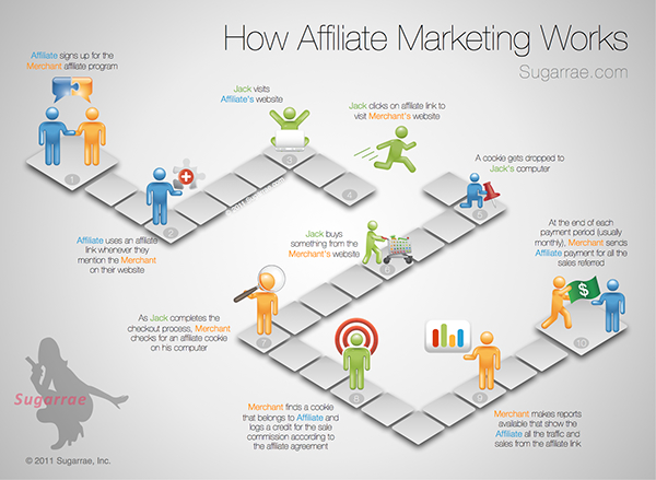 Increase Affiliate Sales Quick and Easy